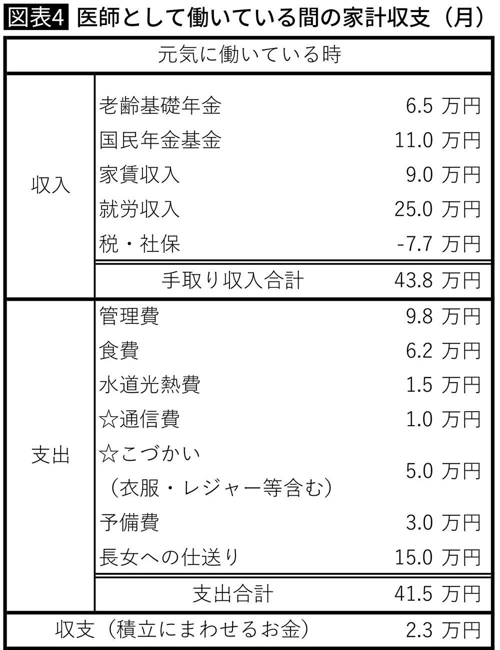 医師として働いている間の家計収支(月)