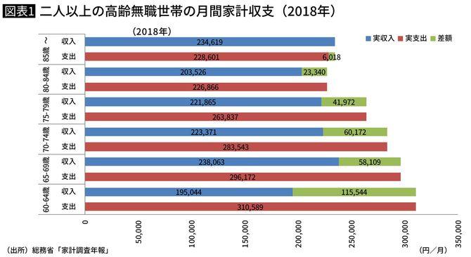 二人以上の高齢無職世帯の月間家計収支 (2018年)