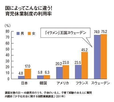 育児休業制度を利用した男性日本4.8%、米国20.2%、スウェーデン74%