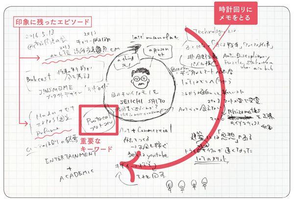 賢人のノート術「複雑なことをシンプルに整理するワザ」