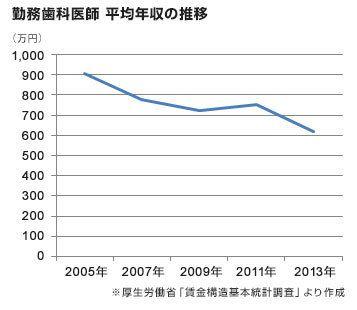 歯科医年収減衰のグラフ