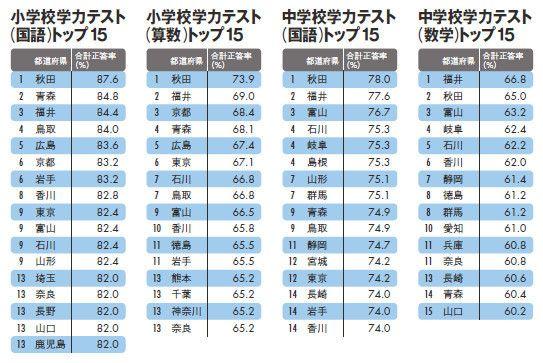 算数 小1 算数 : 学力テスト、少人数制の秋田と ...