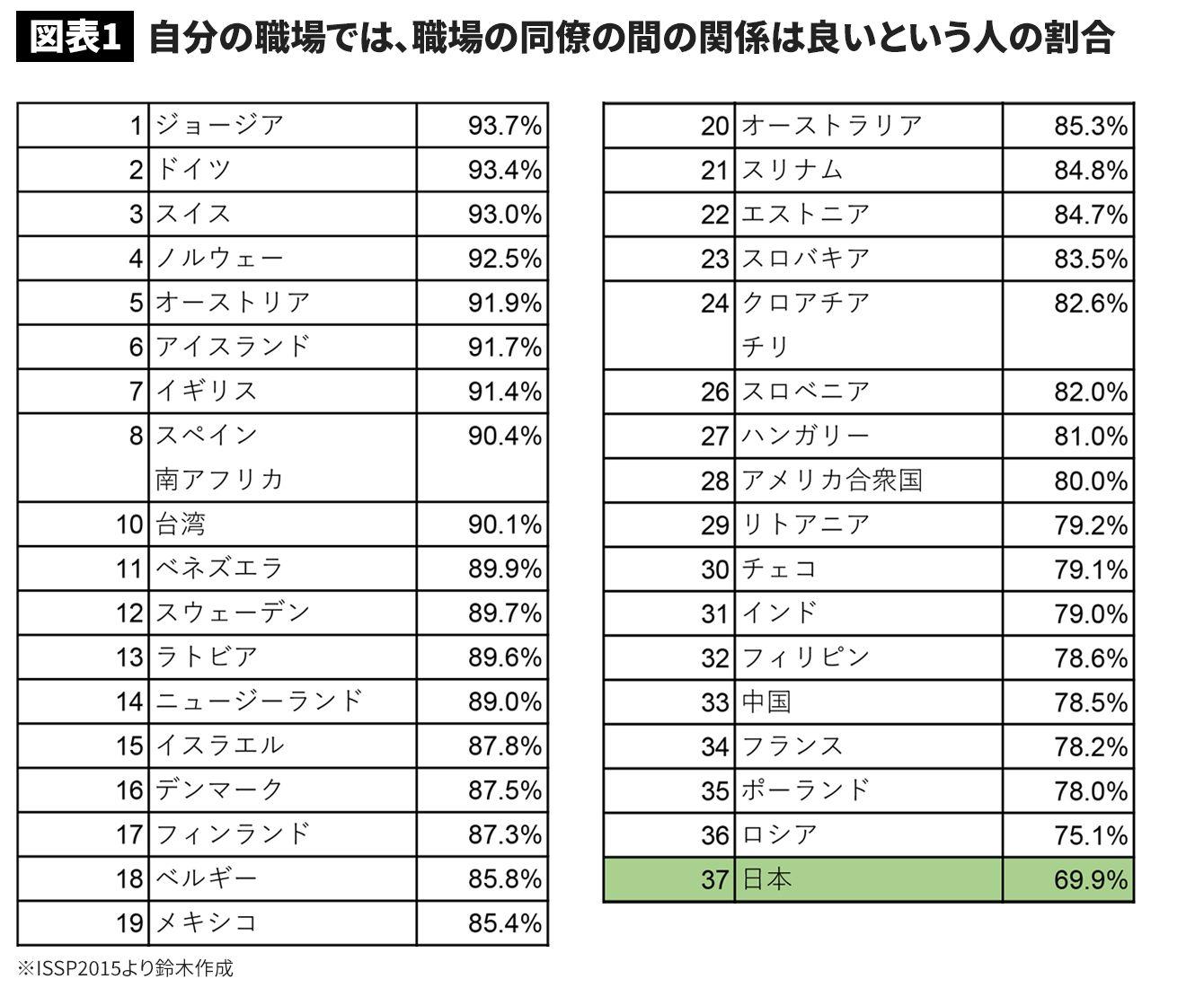 日本の職場の人間関係に対する満足度は南米以下