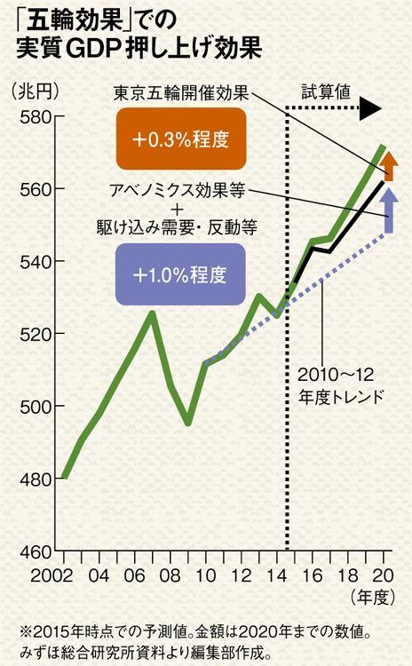 「東京五輪」結局、どこが儲けて、どこが損をするのか