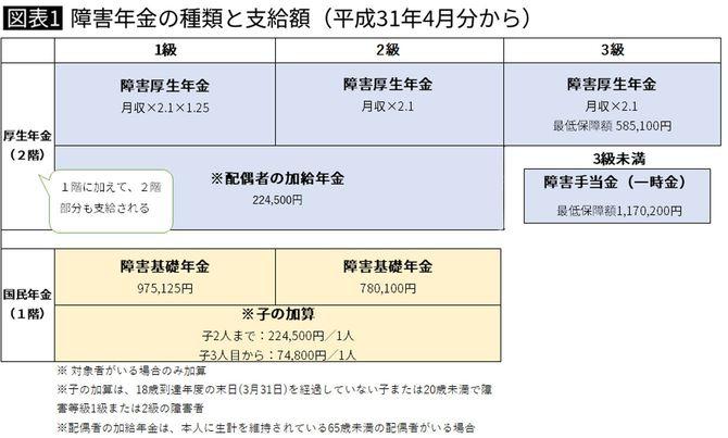 障害年金の種類と支給額(平成31年4月分から)