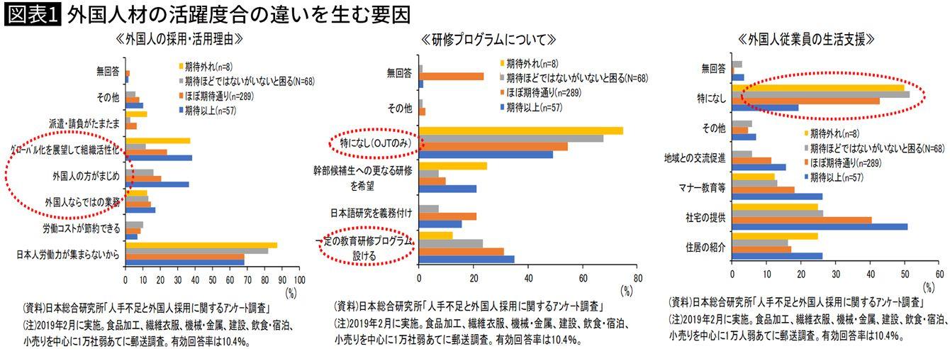 外国人材の活躍度合の違いを生む要因