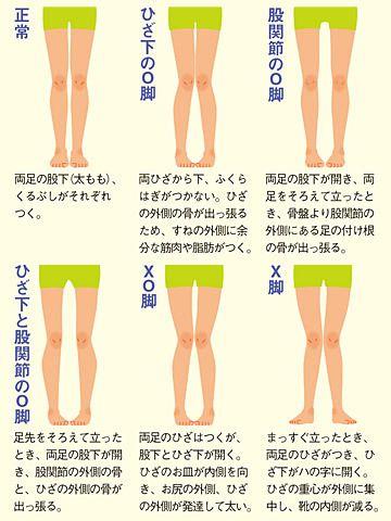 お子さんの足の形はどの絵に近い?