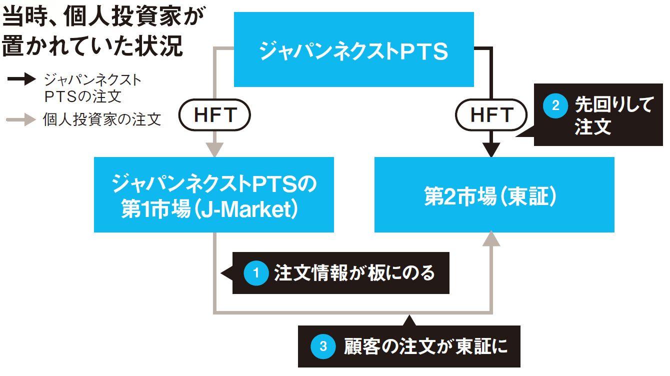 ソフトバンク グループ 株価 pts