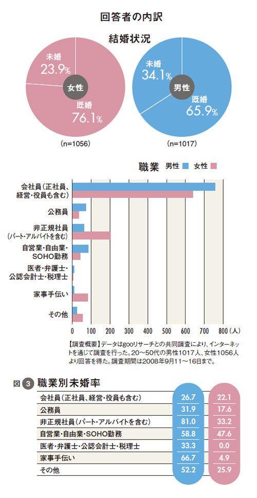 世界の離婚率ランキング!ロシア、アメリカ、日本 …