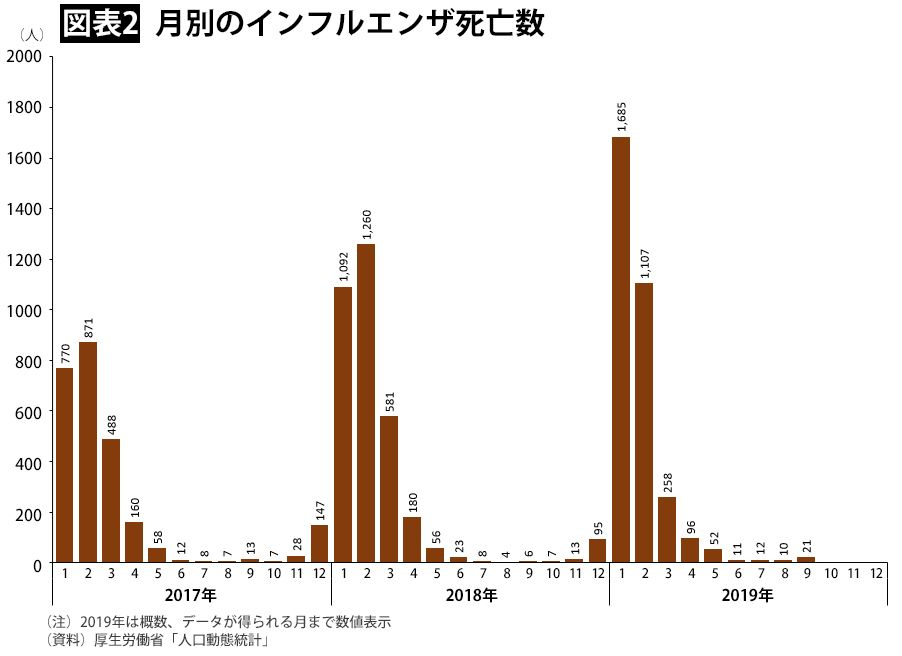 インフルエンザ 死者 数 日本 2020