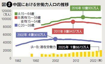 中国は「少子高齢化」でも成長し続ける理由 -  厳 善平