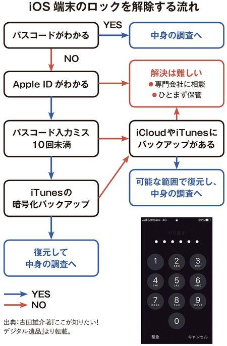 iOS端末のロックを解除する流れ