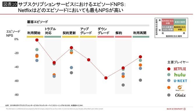 サブスクリプションサービスにおけるエピソードNPS