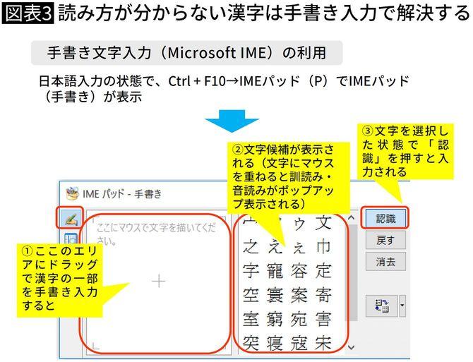 読み方が分からない漢字は手書き入力で解決する