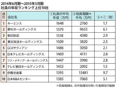 テレビ朝日 給料