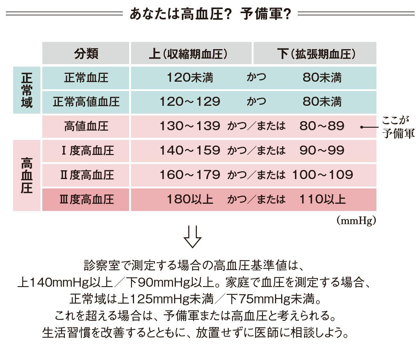 理由 高い 血圧 が 下 上の血圧と下の血圧の差は大きいほうが良いのか?小さいほうが良いのか?