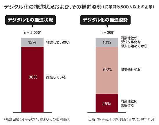 横並び75%!自己変革できない企業の弱点