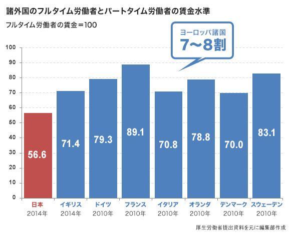 【福岡】パートと正社員の格差訴訟 124万円の支払い命令確定 最高裁 ->画像>7枚