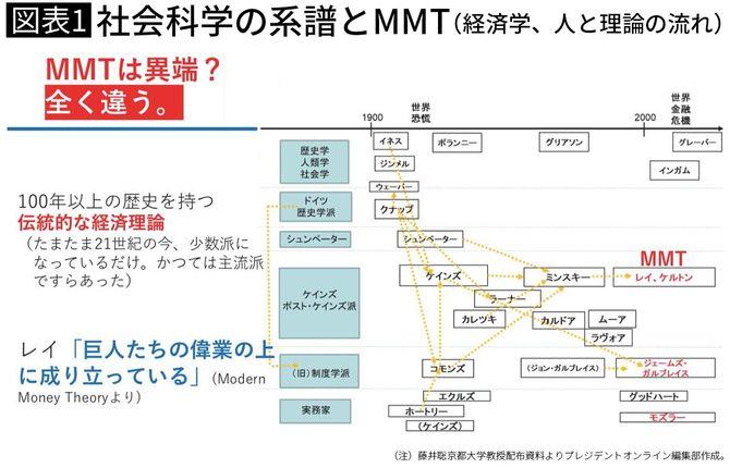 社会科学の系譜とMMT