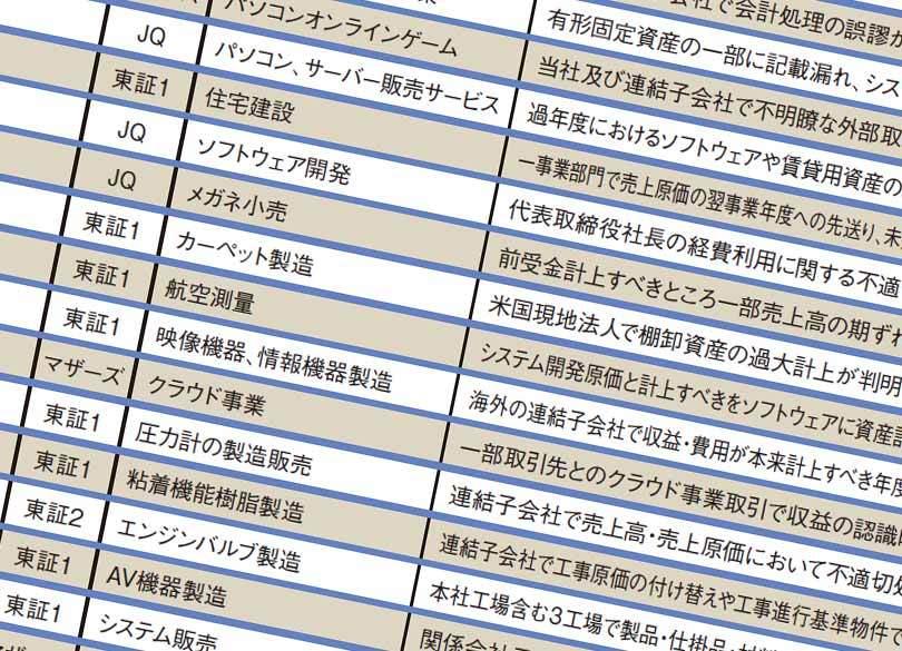 東芝だけじゃない!「不適切会計」上場54社の社名公開   プレジデントオンライン