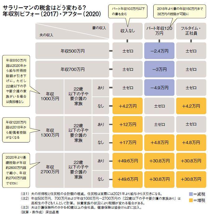 """税金どう変わる""""年収別ビフォーアフター"""""""