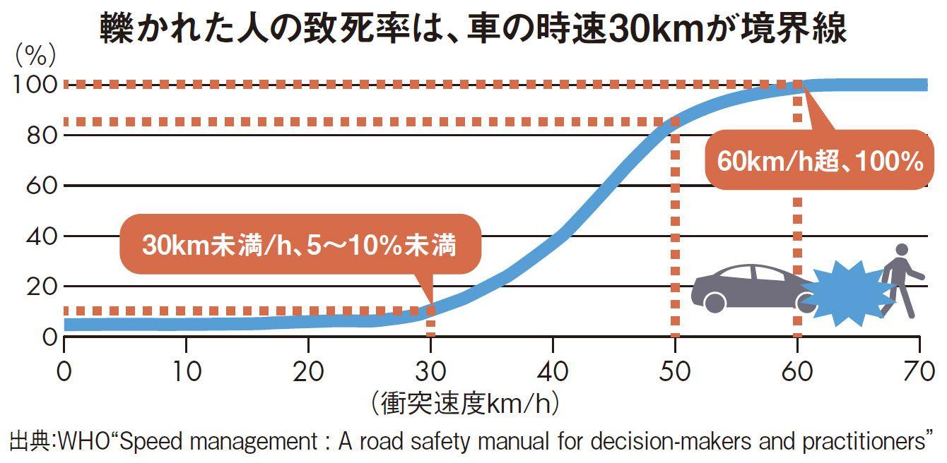 どのくらい 時速 20 キロ