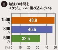 年収と勉強時間の関係:1500万円48.9%, 800万円46.6%, 500万円32.5%