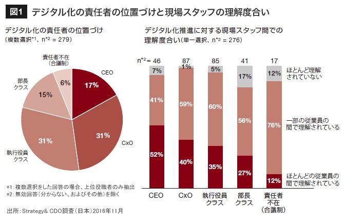 88%が経営の支援が不十分と答えた理由