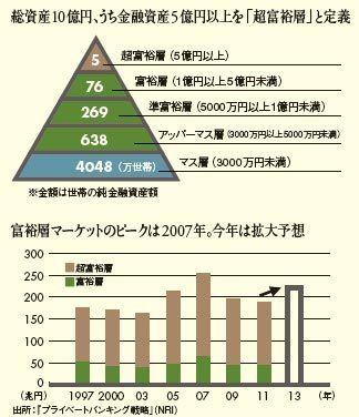【経済】 富裕層の定義は金融資産1億円以上
