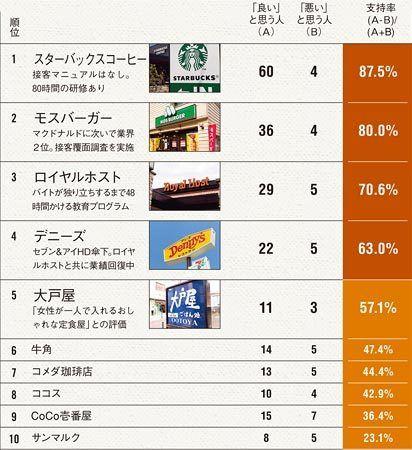 ファストフード、居酒屋、コーヒーチェーン……「接客好感度」ランキング2014【飲食店】