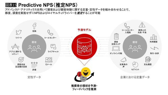 Predictive NPS(推定NPS)
