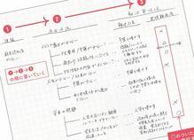 賢人のノート術「モヤモヤ→解決を1ページで完結させるワザ」