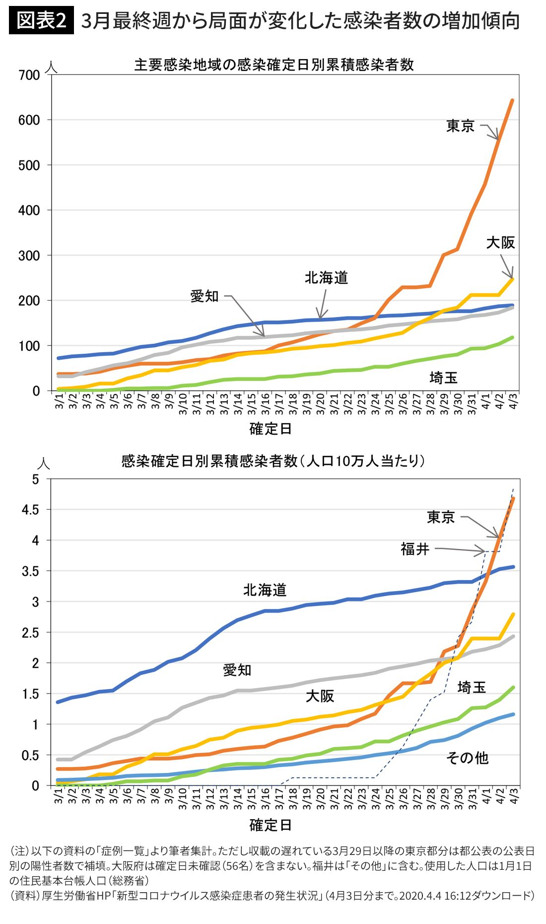 福井 県 コロナ 感染 者 数