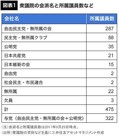 """衆院選結果別""""日本株はどうなる""""完全予測"""