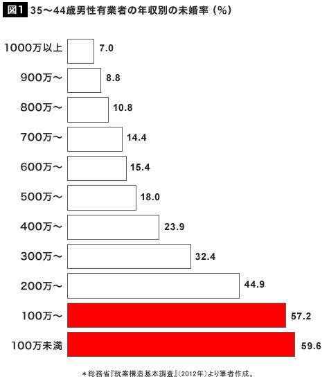 【社会】男性23.4%、女性14.1%…生涯未婚率の現状と今後(2019年公開版)  ★ 6 YouTube動画>2本 ->画像>49枚