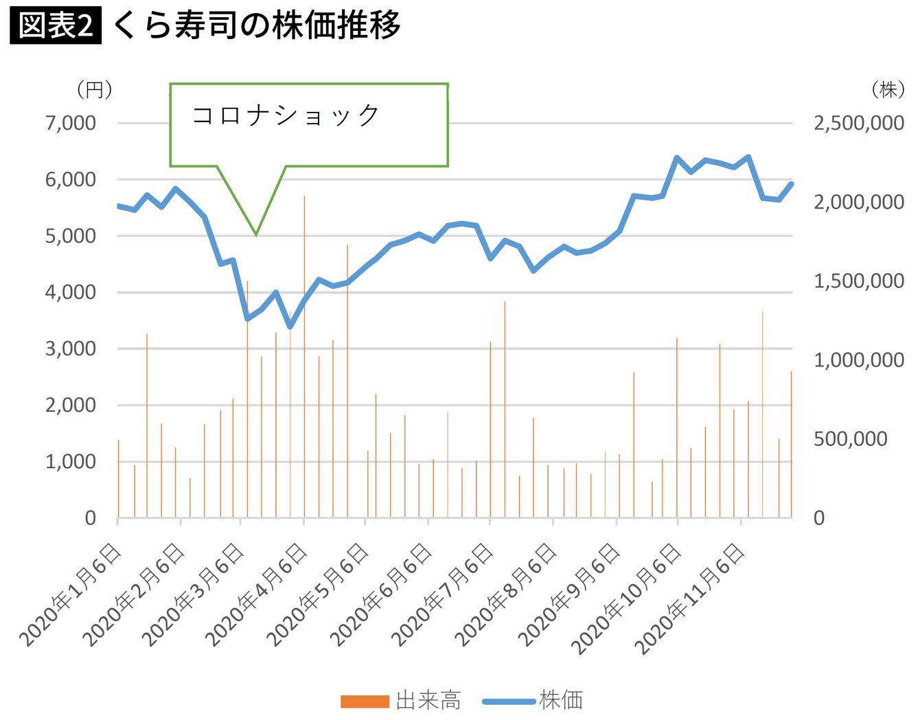 マクドナルド 株価 日本