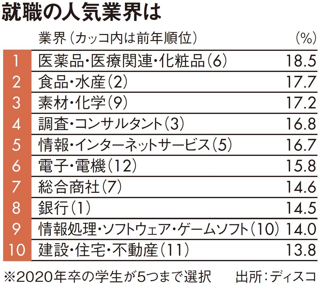 """2020年卒の学生""""就職人気業界トップ10"""" 「首位の銀行」が8位転落の理由 ..."""